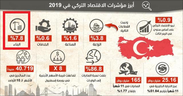 شراء عقار تركيا